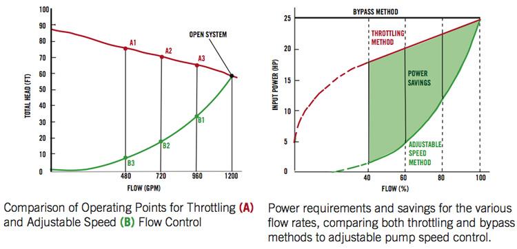 مقایسه کنترل پمپ با اینورتر پمپ شناور یا شیر های کنترل فلو