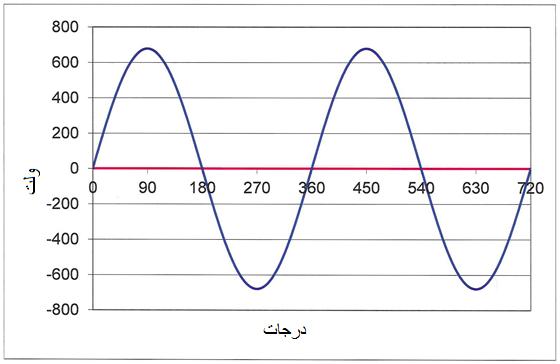 جریان نرمال – موج سینوسی خالص