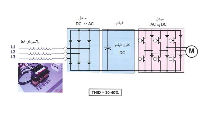 درایو فرکانس متغیر با راکتورهای خط (چوک ورودی)