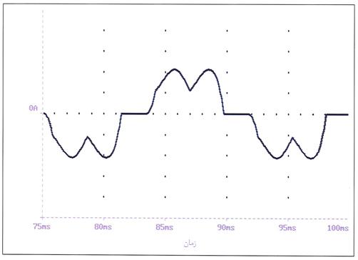 شکل موج جریان با راکتورهای خط