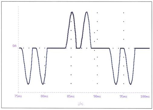 شکل موج جریان بدون راکتور خط