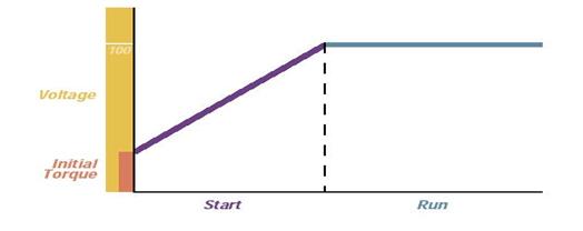الگوریتم استارت سافت استارتر