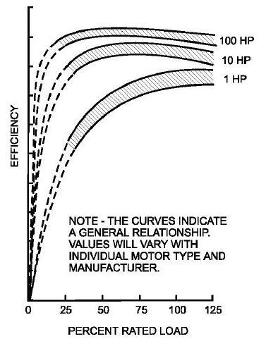 شکل 10 - نمونه کارایی در مقابل منحنی بار ، برای RPM 1800 سه فاز ،60 هرتز ،طراحی B از موتورهای القایی قفس سنجابی