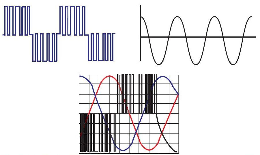 شکل 8 - فناوری تولید پالس مدوله شده