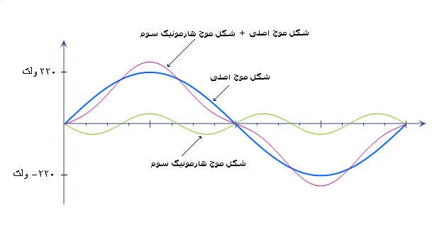 هارمونیک های تولید شده توسطاینورتر فرکانس متغیر