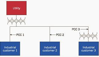نقطه اتصال مشترک (PCC)، اتصال بین دو مصرف کننده ی ( مشتری) شبکه است (منبع عکس: ecmweb.com)