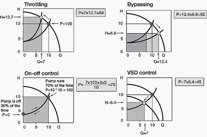 شکل 2- توان مصرفی چهار عدد از رایجترین روشهای کنترل جریان برای پمپ های گریز از مرکز