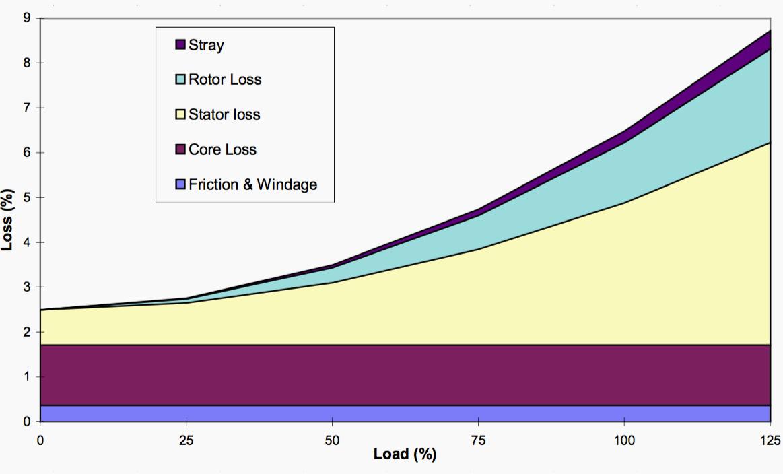 تصویر1. اتلاف به بارگذاری- موتور استاندارد