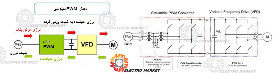 مبدل PWM سینوسی