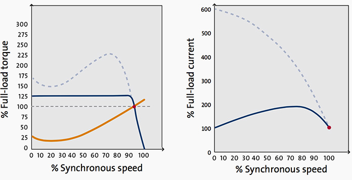 منحنی مبدل فرکانس- سرعت همزمان- گشتاور بار الکتریکی (چپ) و جریان بار الکتریکی (راست)