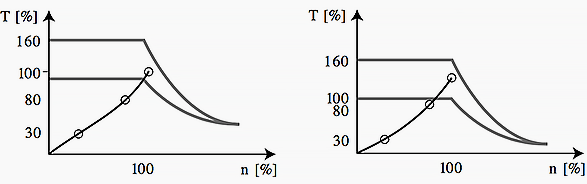 شکل های 3 و 4، سمت چپ: مبدل فرکانس بزرگ ؛ سمت راست: مبدل فرکانس کوچکتر