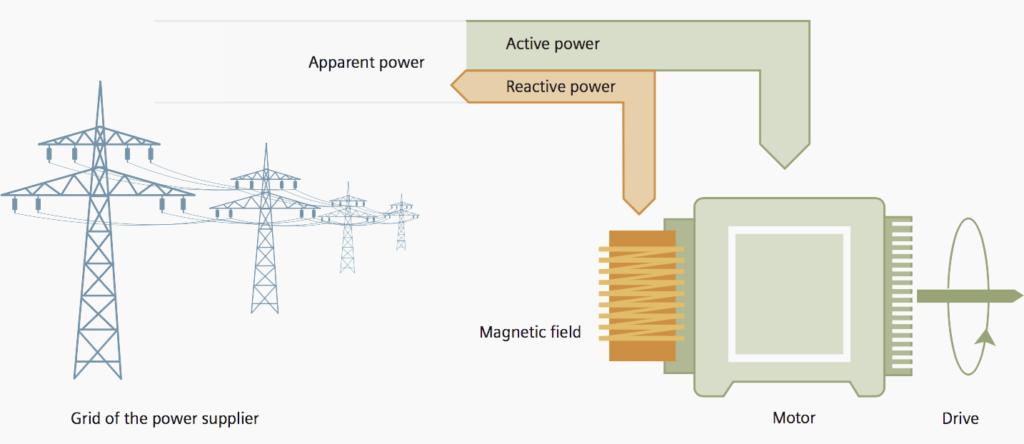 ترکیب قدرت کل یک شبکه انتقال توان راکتیو و توان اکتیو