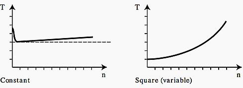 شکل 2- گشتاور نیروی ثابت و گشتاور نیروی متقیر