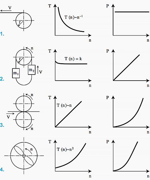 شکل1- مشخصه های متداول بار موتور