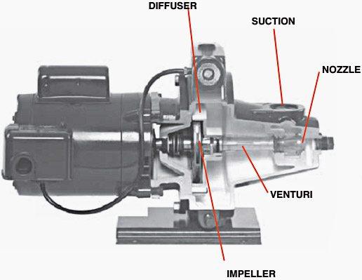 ساختار پمپ جت یا جت پمپ