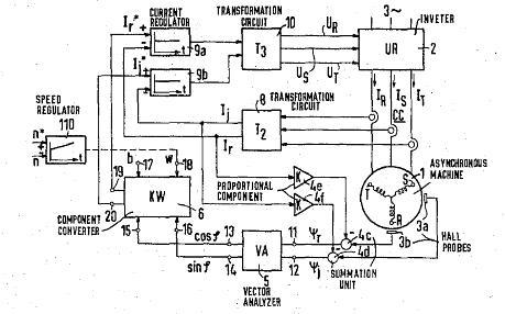 دیاگرام بلوکی حاصل از عملکرد وکتور کنترل به ثبت رسیده 1971 بلاسک (Blaschke)