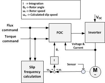 دیاگرام بلوکی کنترل برداری (FOC) غیر مستقیم ساده شده