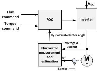 دیاگرام بلوکی کنترل برداری (FOC) مستقیم ساده شده