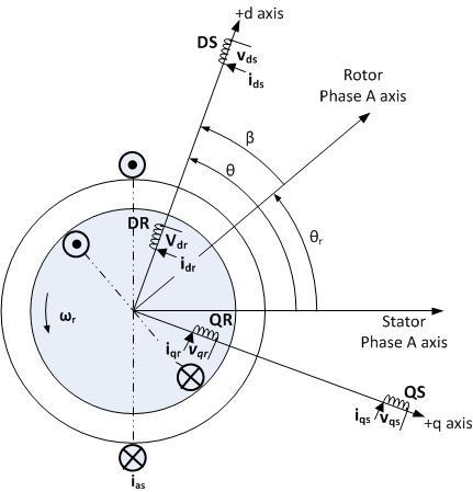 سیستم مختصات (d,q) سوار بر موتور القایی سه فاز