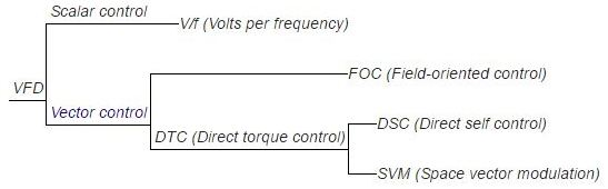 مقایسه نحوه عملکرد اینورتر در مد DTC