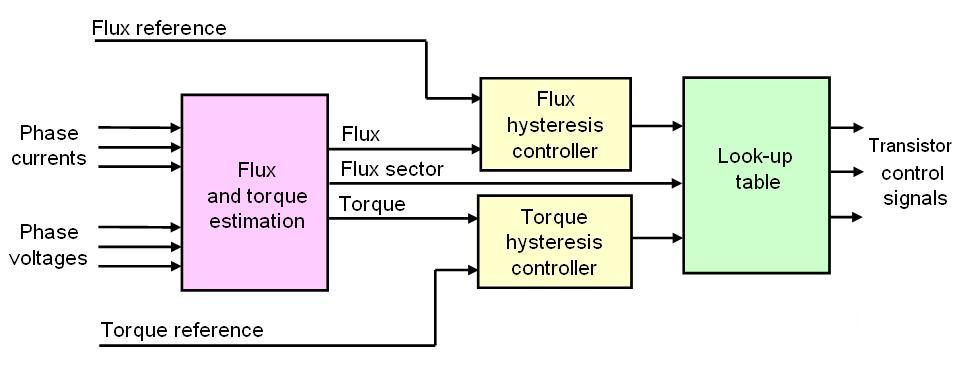 پلت فرم کنترل و نحوه عملکرد اینورتر در مد کنترل مستقیم گشتاور DTC