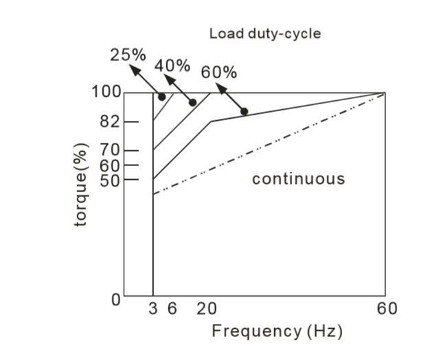 منحنی تحمل بار در یک موتور استاندارد