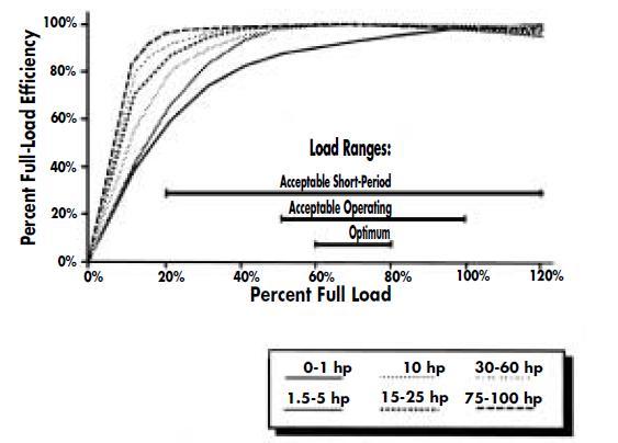 شکل 1: راندمان نیم بار موتور ( بهعنوان تابعی از % راندمان بار کامل)