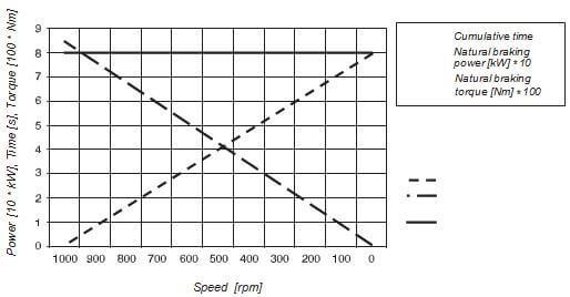 شکل 2.1- کوتاهی و بلندی مدت زمان ترمز به دو عامل بستگی دارد؛ یکی توان بار و دیگری گشتاور ترمز ایجاد شده در موتور