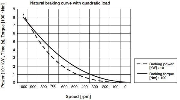 شکل 2.2- منحنی ترمز طبیعی برای گشتاور و توان بار یک ترمز فن 90Kw به عنوان تابعی از سرعت