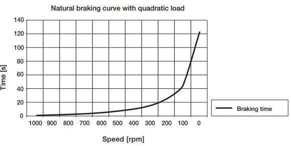شکل 2.3- کوتاهی و بلندی مدت زمان ترمز با دو عامل توان بار و دیگری گشتاورترمز ایجاد شده در موتور برای، مثالی از یک فن 90 kW