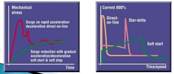 منحنی مقایسه راه اندازی الکتروموتور با روش های مختلف