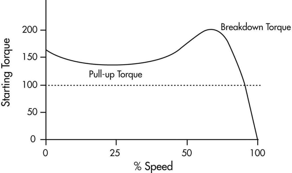 گشتاور و سرعت موتور (Breakaway Torque)