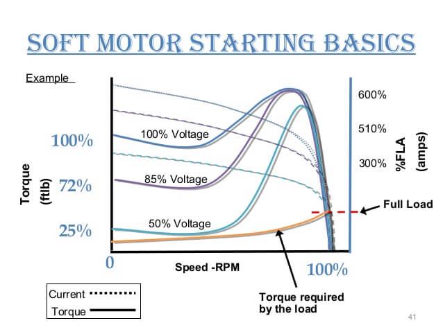 نحوه انتخاب سافت استارتر طبق منحنی گشتاور و سرعت موتور