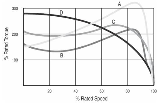 این شکل تفاوت منحنی گشتاور سرعت برای NEMA طراحی A، B، C و D را نشان می دهد. یک سافت استارتر باید موتوری با منحنی گشتاور سرعت خوب داشته باشد و این منحنی بالاتر از مقدار گشتاور بار کامل قرار گیرد.