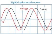 منحنی ولتاژ و جریان در راه اندازی موتور به صورت مستقیم