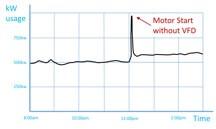 نمودار راه اندازی الکتروموتور به صورت مستقیم DOL