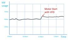 نمودار راه اندازی الکتروموتور به کمک درایو فرکانس متغیر