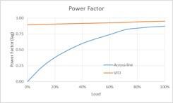 نمودار ضریب توان توسط راه اندازی درایو فرکانس متغیر VFD و راه اندازی مستقیم DOL
