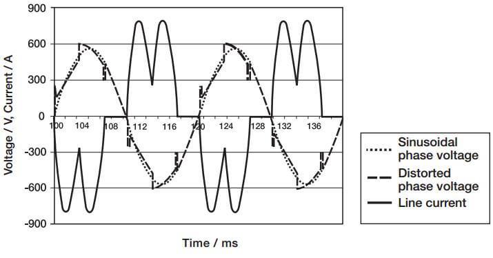 مثالی از ولتاژ و جریان موجی شکل مدار غیر موازی در حین عمل ترمز الکتریکی