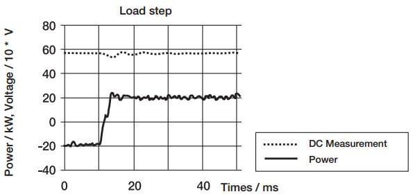 تغییر سریع عملکرد موتور. توجه داشته باشید که چگونه ولتاژ باس DC در حین این انتقال پایدار است