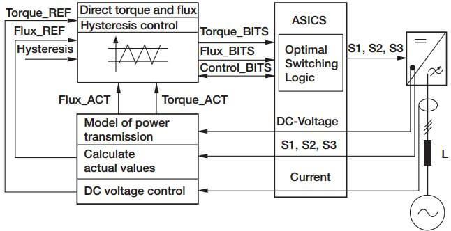 دیاگرام کنترل اساسی برای DTC مبنی بر واحد های بازسازی IGBT
