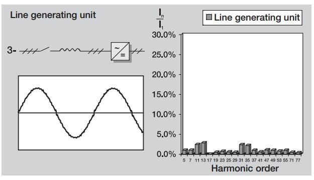 جریان خطی موجی شکل معمول و هارمونیک های یک واحد تولید خطی IGBT