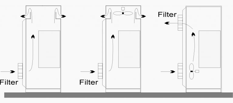 شکل 2 – تهویه ی اجباری یک اینورتر در تابلو برق