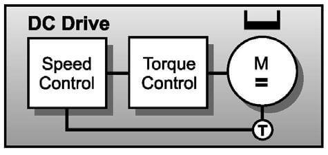 کنترل حلقه بسته سرعت یک موتور DC و اینورتر DC