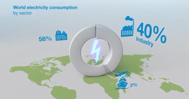 حدود 40% از کل انرژی الکتریکی تولید شده و الکتروموتور ها حدود 28% از کل انرژی الکتریکی جهان رو مصرف میکنند.