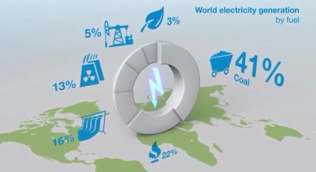 41% تولید برق جهان توسط سوختهای فسیلی