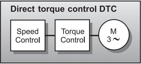 شکل 4: حلقه ی کنترل یک درایو AC با استفاده از DTC