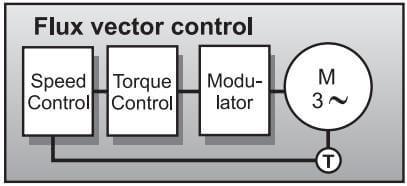 شکل 3: حلقه ی کنترل یک درایو AC با کنترل بردار شار با استفاده از PWM
