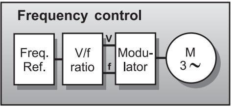 شکل 2: حلقه ی کنترل یک درایو AC با کنترل فرکانس با استفاده از PWM