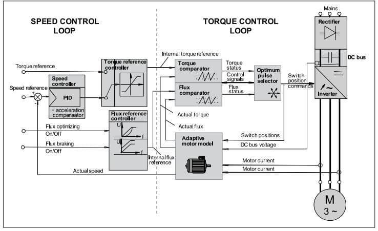 شکل 5، نمودار کامل بلوک را برای کنترل گشتاور مستقیم (DTC) مشخص می کند.